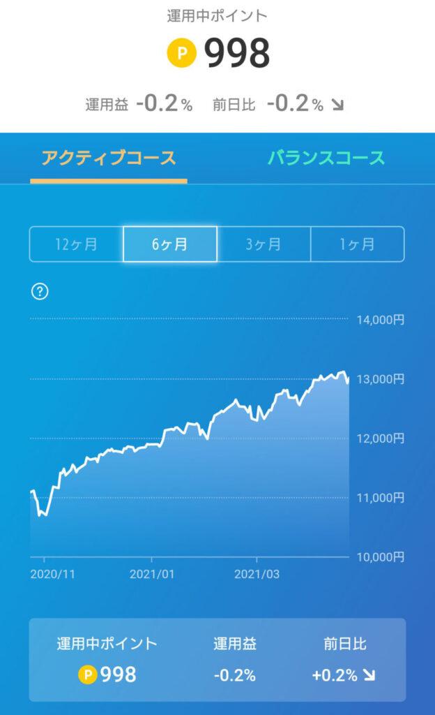 楽天ポイント運用01