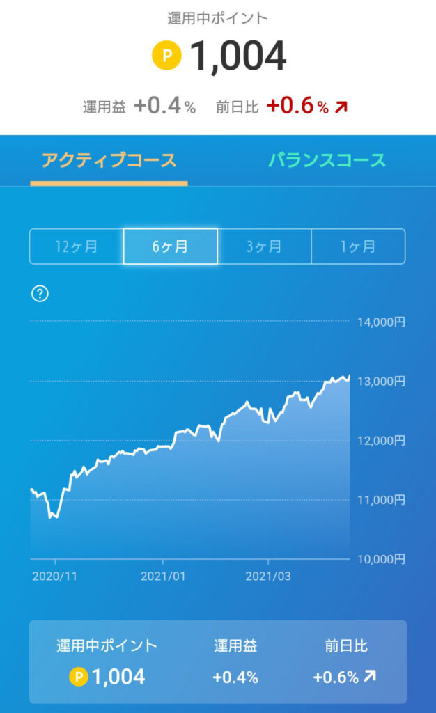 楽天ポイント運用02