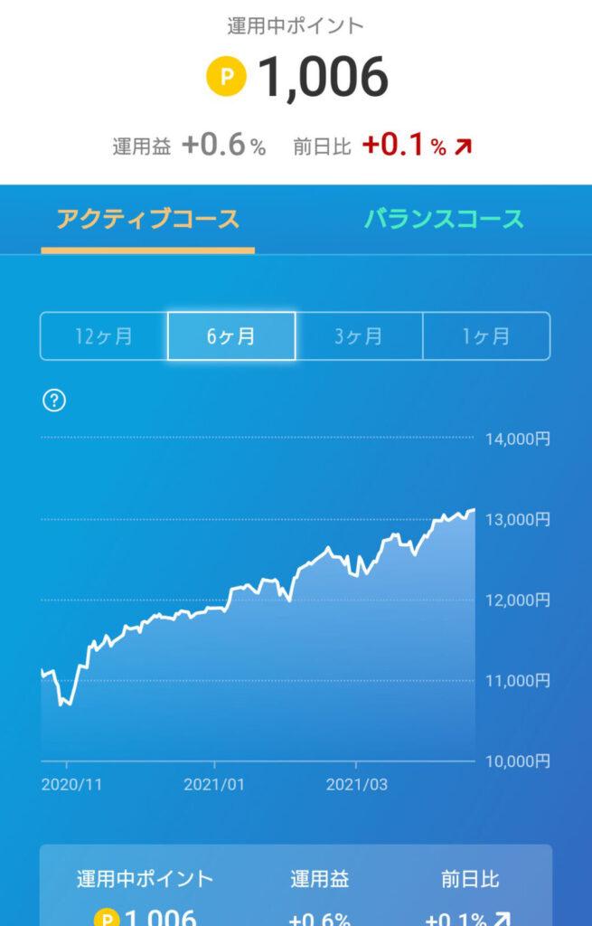 楽天ポイント運用03